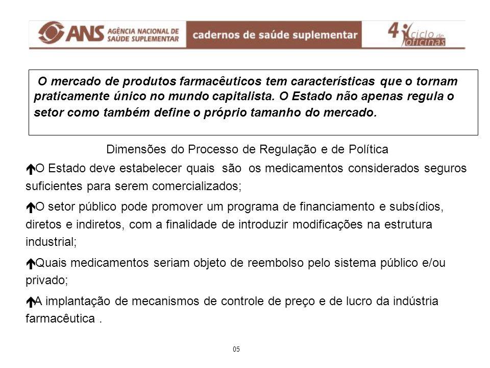 Fonte: GRUPEMEF Elaboração: SINDUSFARMA/Depto. de Economia LAD/ Mercado Farmacêutico-Brasil 06