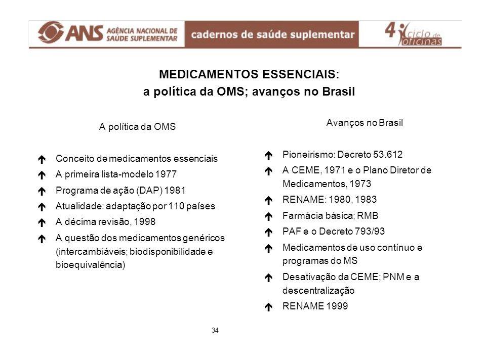 MEDICAMENTOS ESSENCIAIS: a política da OMS; avanços no Brasil A política da OMS é éConceito de medicamentos essenciais é éA primeira lista-modelo 1977