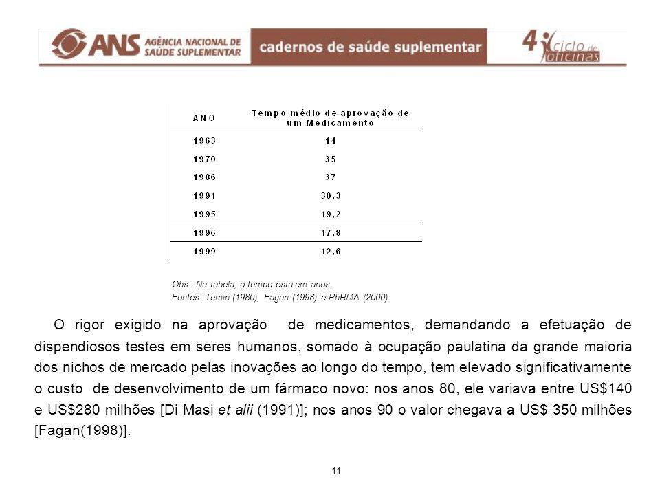 Obs.: Na tabela, o tempo está em anos. Fontes: Temin (1980), Fagan (1998) e PhRMA (2000). O rigor exigido na aprovação de medicamentos, demandando a e