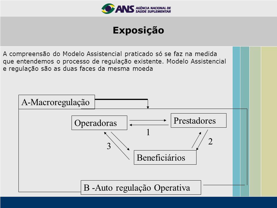A compreensão do Modelo Assistencial praticado só se faz na medida que entendemos o processo de regulação existente. Modelo Assistencial e regulação s