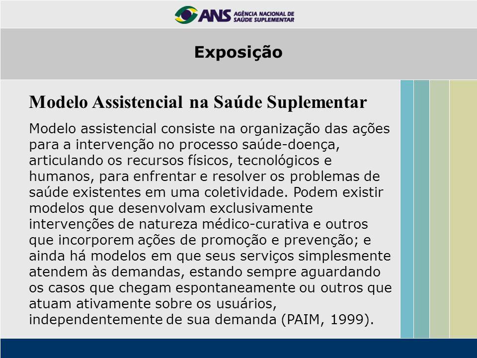 Modelo Assistencial na Saúde Suplementar Modelo assistencial consiste na organização das ações para a intervenção no processo saúde-doença, articuland
