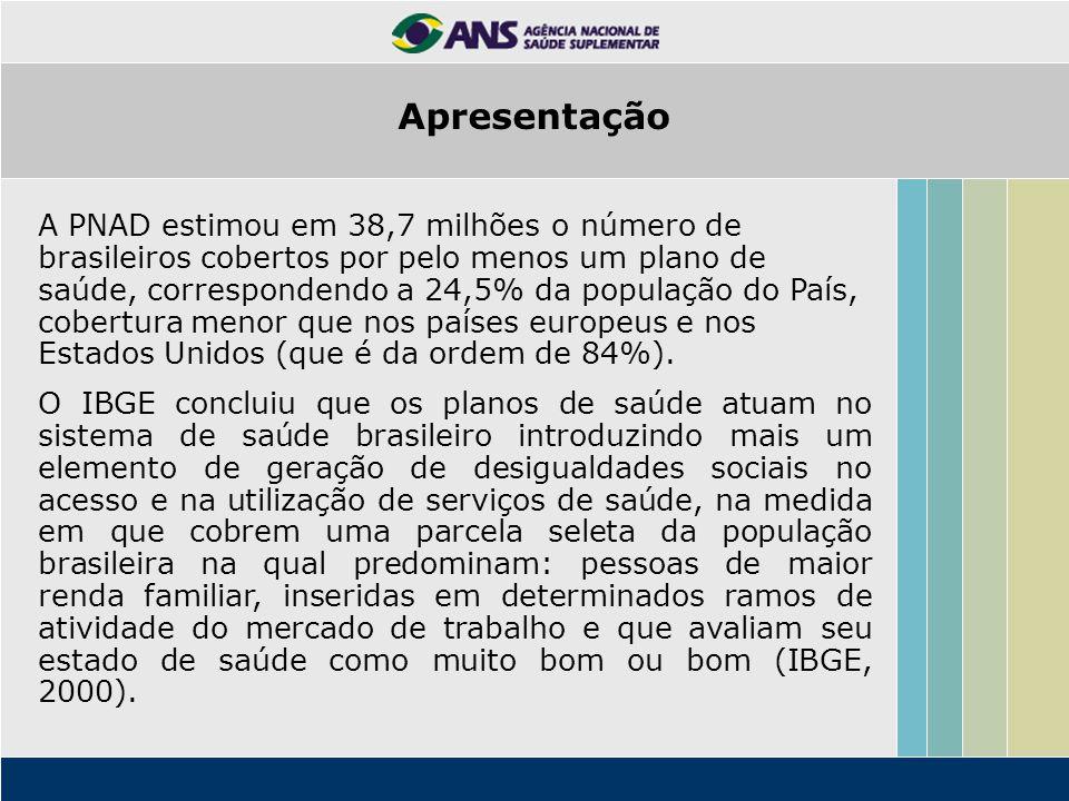 A PNAD estimou em 38,7 milhões o número de brasileiros cobertos por pelo menos um plano de saúde, correspondendo a 24,5% da população do País, cobertu