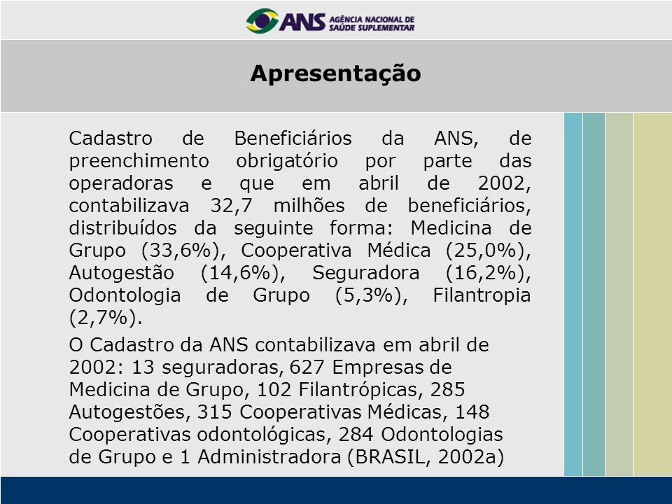 Distribuição das operadoras por região, Brasil 2002 Número de operadoras% Sudeste159960,8 Sul45417,3 Nordeste38412,7 Centro Oeste1696,4 Norte742,1 Total2630100,0 Fonte: Cadastro de Beneficiários abril de 2002 (BRASIL, 2002a) Apresentação