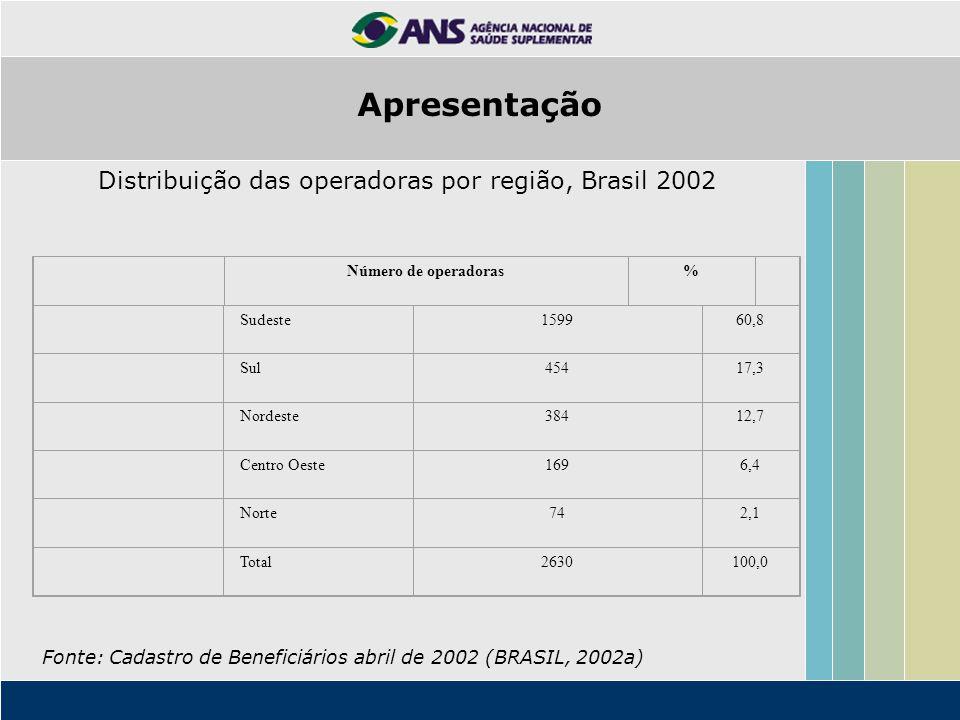 Distribuição das operadoras por região, Brasil 2002 Número de operadoras% Sudeste159960,8 Sul45417,3 Nordeste38412,7 Centro Oeste1696,4 Norte742,1 Tot
