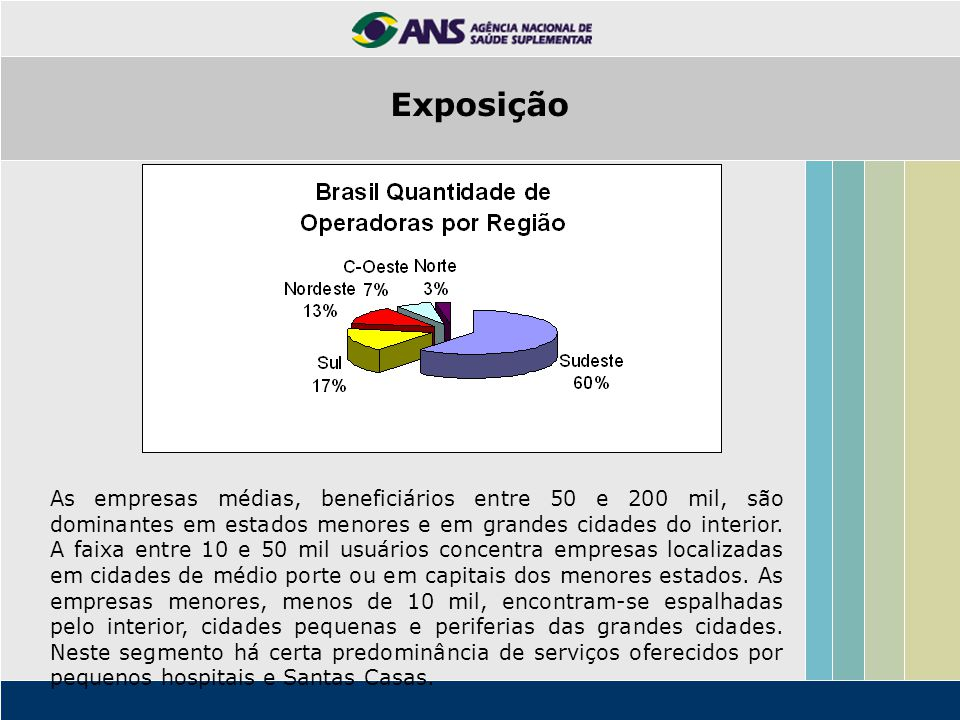 As empresas médias, beneficiários entre 50 e 200 mil, são dominantes em estados menores e em grandes cidades do interior.