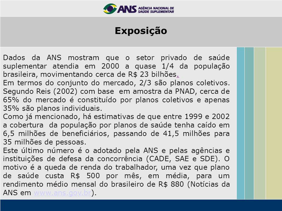 Dados da ANS mostram que o setor privado de saúde suplementar atendia em 2000 a quase 1/4 da população brasileira, movimentando cerca de R$ 23 bilhões.