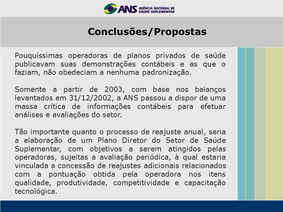 Conclusões/Propostas Pouquíssimas operadoras de planos privados de saúde publicavam suas demonstrações contábeis e as que o faziam, não obedeciam a ne