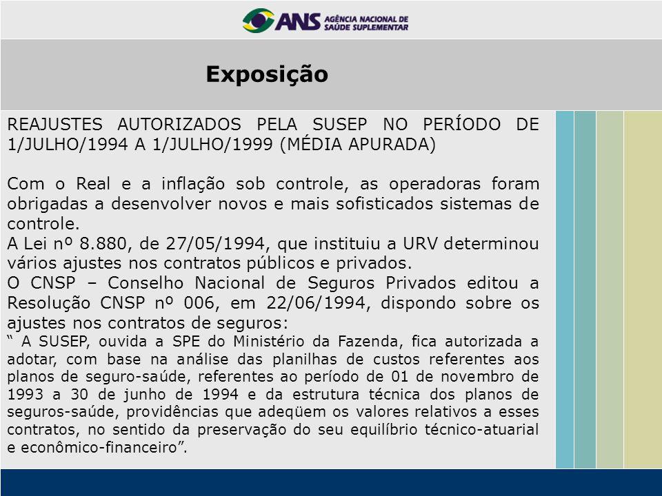 REAJUSTES AUTORIZADOS PELA SUSEP NO PERÍODO DE 1/JULHO/1994 A 1/JULHO/1999 (MÉDIA APURADA) Com o Real e a inflação sob controle, as operadoras foram o