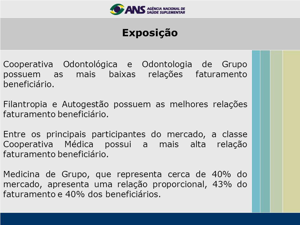 Cooperativa Odontológica e Odontologia de Grupo possuem as mais baixas relações faturamento beneficiário.