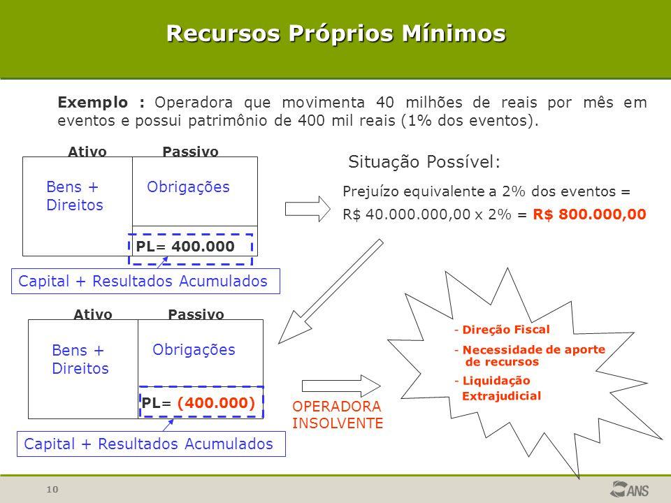 10 Recursos Próprios Mínimos Exemplo : Operadora que movimenta 40 milhões de reais por mês em eventos e possui patrimônio de 400 mil reais (1% dos eve