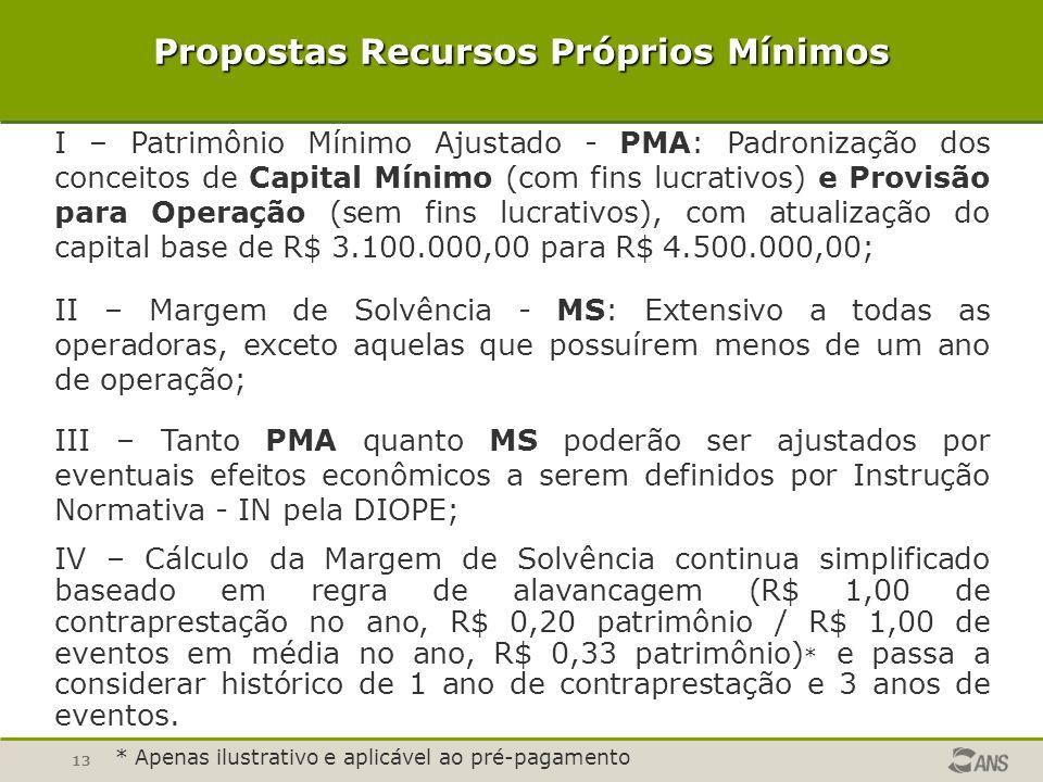 13 Propostas Recursos Próprios Mínimos I – Patrimônio Mínimo Ajustado - PMA: Padronização dos conceitos de Capital Mínimo (com fins lucrativos) e Prov