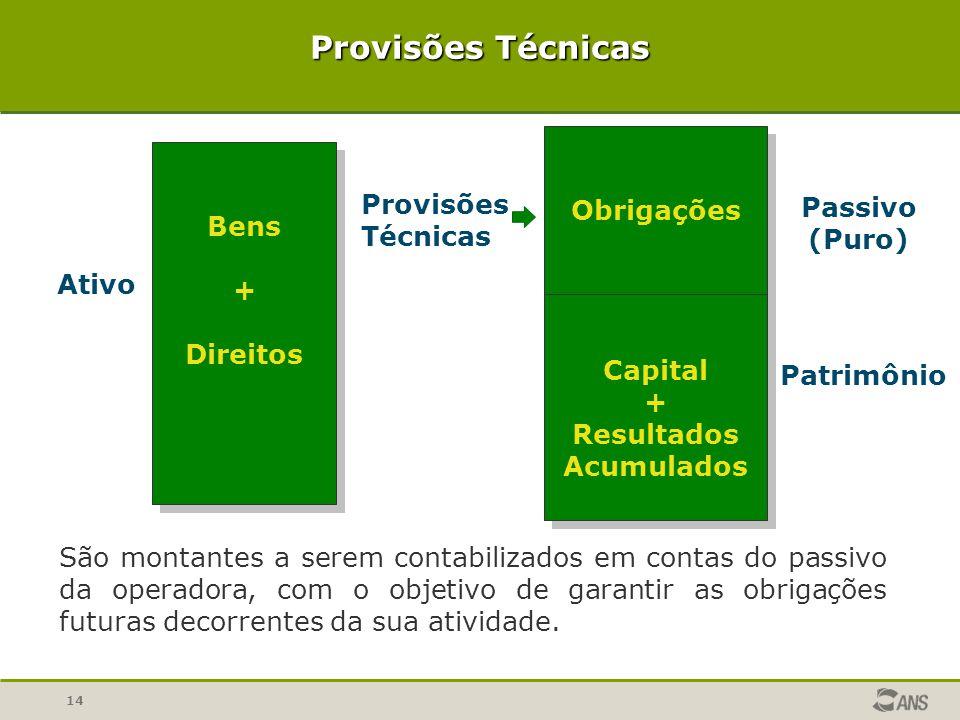 14 Provisões Técnicas Bens + Direitos Bens + Direitos Ativo Obrigações Capital + Resultados Acumulados Obrigações Capital + Resultados Acumulados Pass