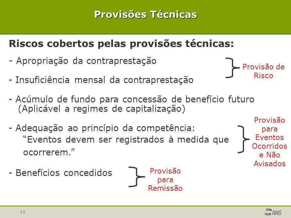 15 Provisões Técnicas Riscos cobertos pelas provisões técnicas: - Apropriação da contraprestação - Insuficiência mensal da contraprestação - Acúmulo d