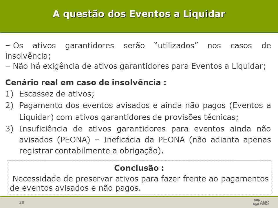 20 A questão dos Eventos a Liquidar Conclusão : Necessidade de preservar ativos para fazer frente ao pagamentos de eventos avisados e não pagos. – Os