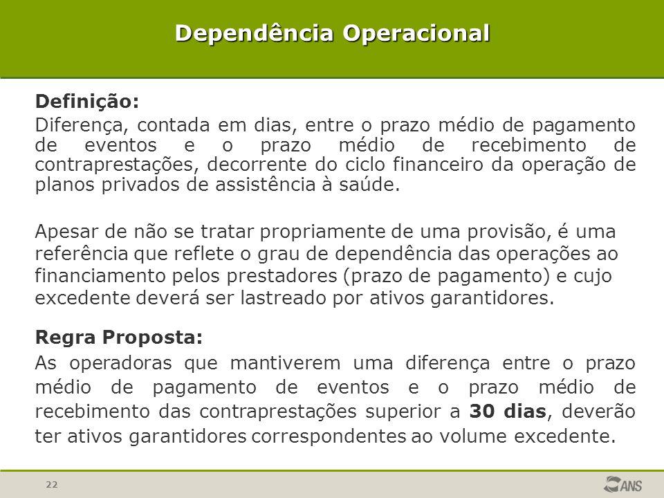 22 Dependência Operacional Definição: Diferença, contada em dias, entre o prazo médio de pagamento de eventos e o prazo médio de recebimento de contra