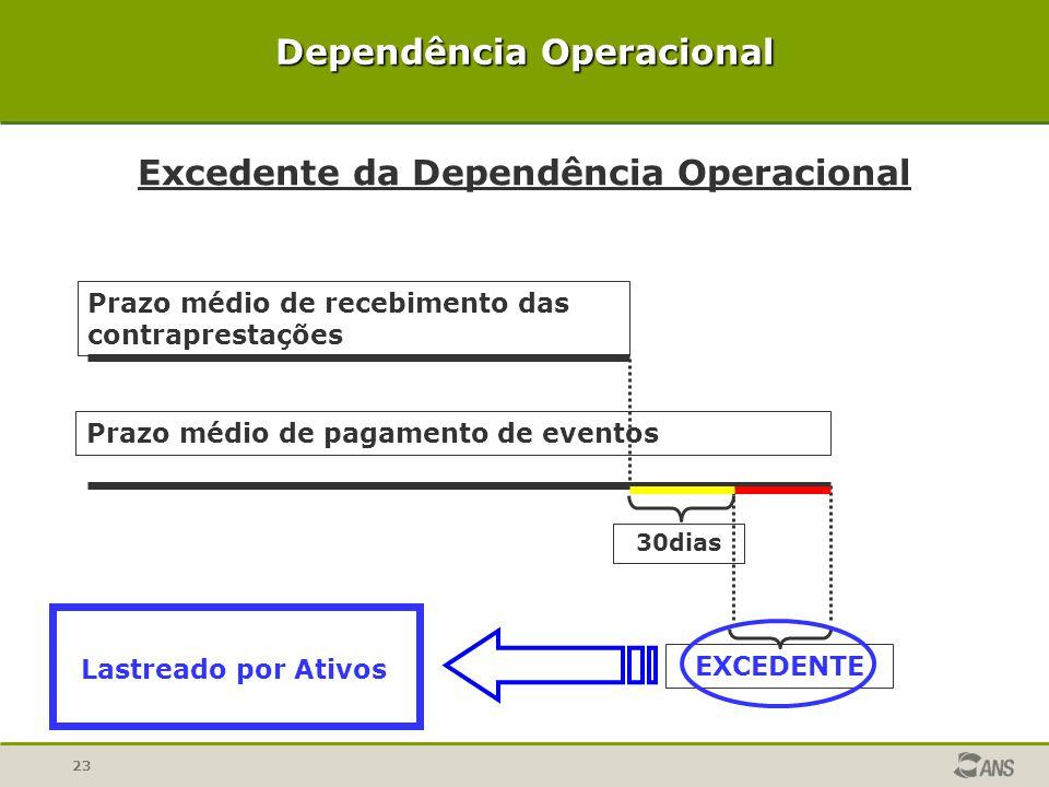 23 Dependência Operacional Prazo médio de recebimento das contraprestações Prazo médio de pagamento de eventos 30dias EXCEDENTE Excedente da Dependênc