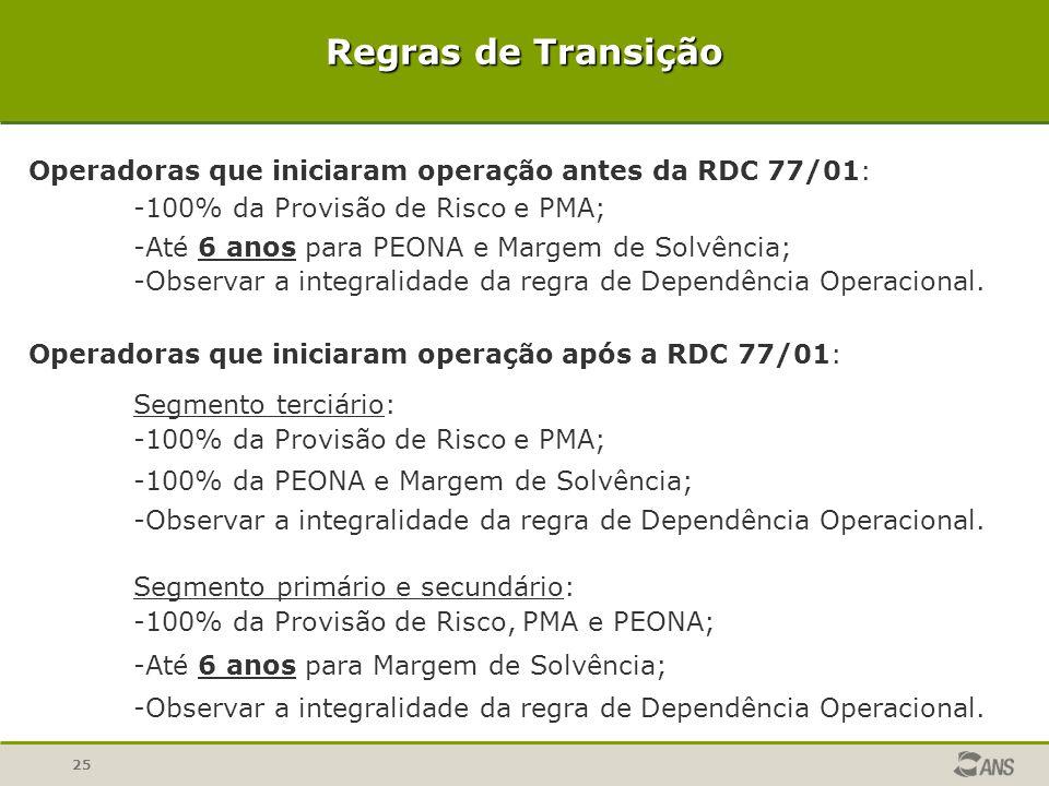 25 Regras de Transição Operadoras que iniciaram operação antes da RDC 77/01: -100% da Provisão de Risco e PMA; -Até 6 anos para PEONA e Margem de Solv