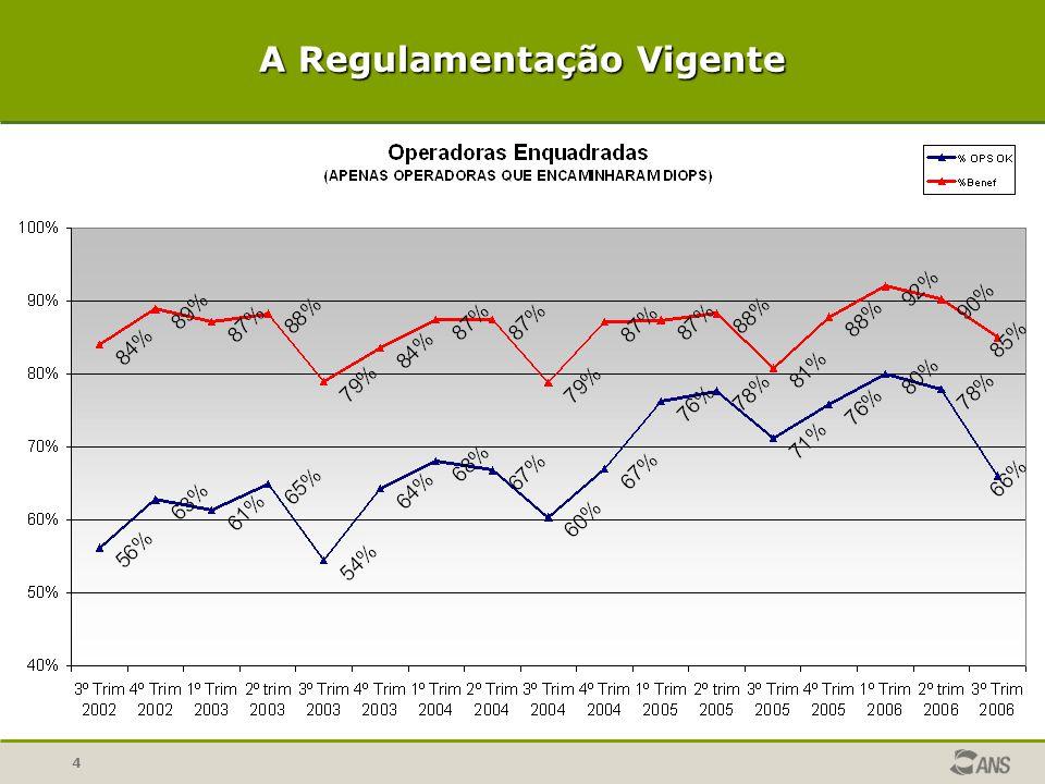 25 Regras de Transição Operadoras que iniciaram operação antes da RDC 77/01: -100% da Provisão de Risco e PMA; -Até 6 anos para PEONA e Margem de Solvência; -Observar a integralidade da regra de Dependência Operacional.