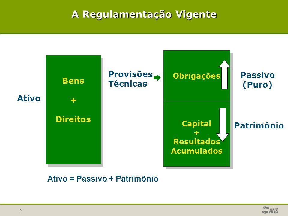 5 Bens + Direitos Bens + Direitos Ativo Obrigações Capital + Resultados Acumulados Obrigações Capital + Resultados Acumulados Provisões Técnicas Passi