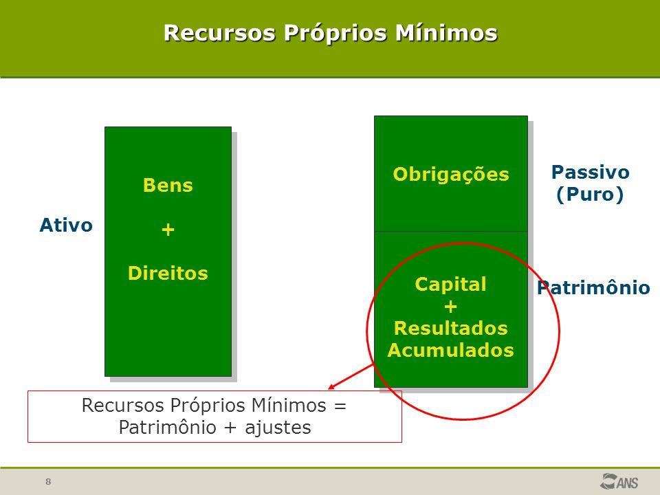 8 Recursos Próprios Mínimos Bens + Direitos Bens + Direitos Ativo Obrigações Capital + Resultados Acumulados Obrigações Capital + Resultados Acumulado