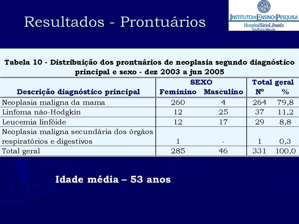 Resultados - Prontuários Idade média – 53 anos