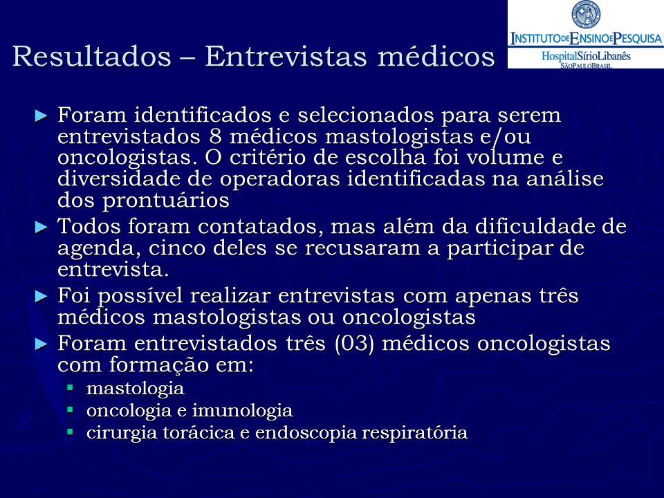 Resultados – Entrevistas médicos ► Foram identificados e selecionados para serem entrevistados 8 médicos mastologistas e/ou oncologistas. O critério d