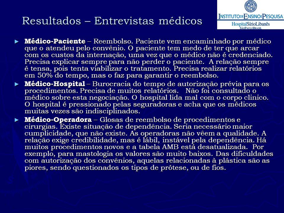 Resultados – Entrevistas médicos ► Médico-Paciente – Reembolso. Paciente vem encaminhado por médico que o atendeu pelo convênio. O paciente tem medo d