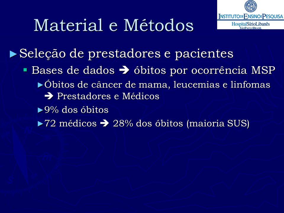 Material e Métodos ► Seleção de prestadores e pacientes  Bases de dados  óbitos por ocorrência MSP ► Óbitos de câncer de mama, leucemias e linfomas