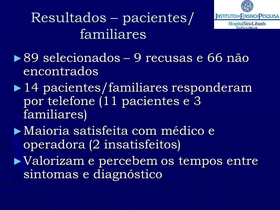 Resultados – pacientes/ familiares ► 89 selecionados – 9 recusas e 66 não encontrados ► 14 pacientes/familiares responderam por telefone (11 pacientes