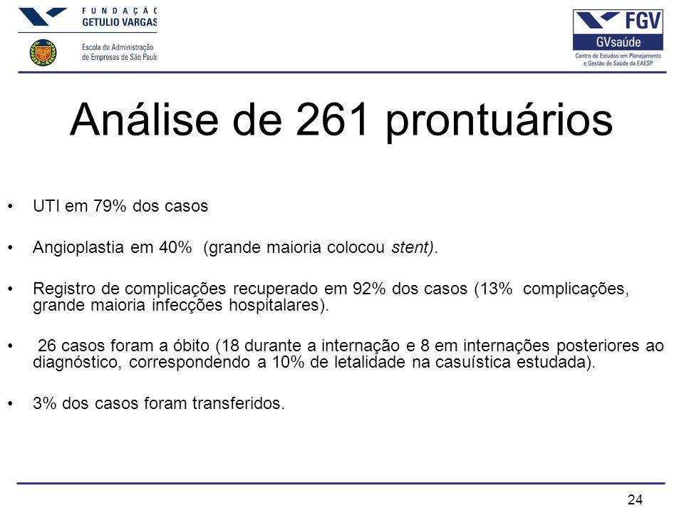 24 Análise de 261 prontuários UTI em 79% dos casos Angioplastia em 40% (grande maioria colocou stent).