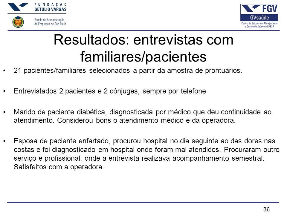 36 Resultados: entrevistas com familiares/pacientes 21 pacientes/familiares selecionados a partir da amostra de prontuários.