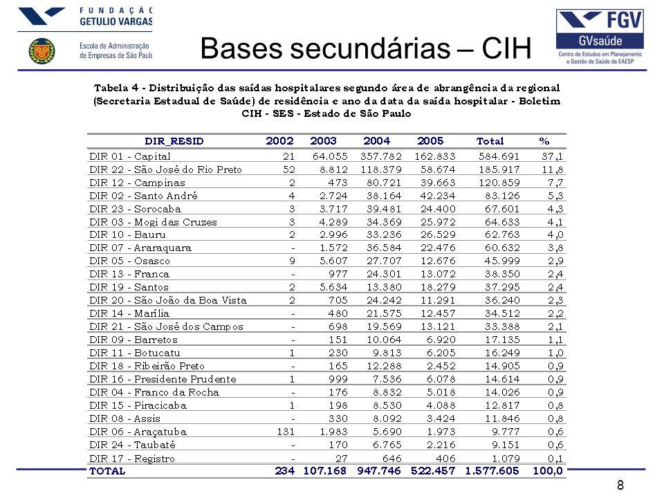 8 Bases secundárias – CIH