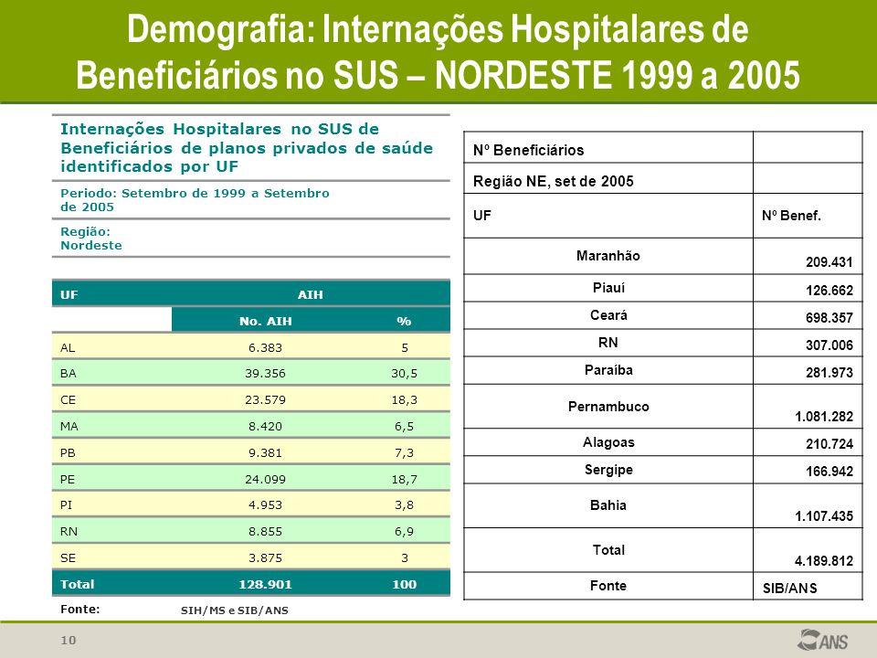 10 Demografia: Internações Hospitalares de Beneficiários no SUS – NORDESTE 1999 a 2005 Nº Beneficiários Região NE, set de 2005 UFNº Benef. Maranhão 20