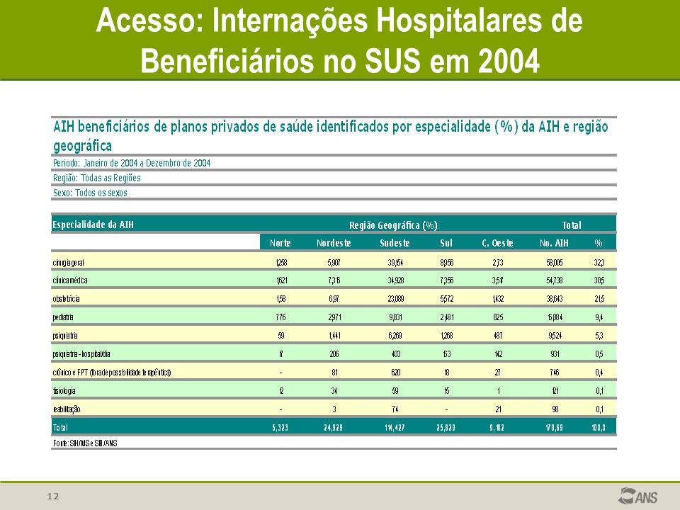 12 Acesso: Internações Hospitalares de Beneficiários no SUS em 2004