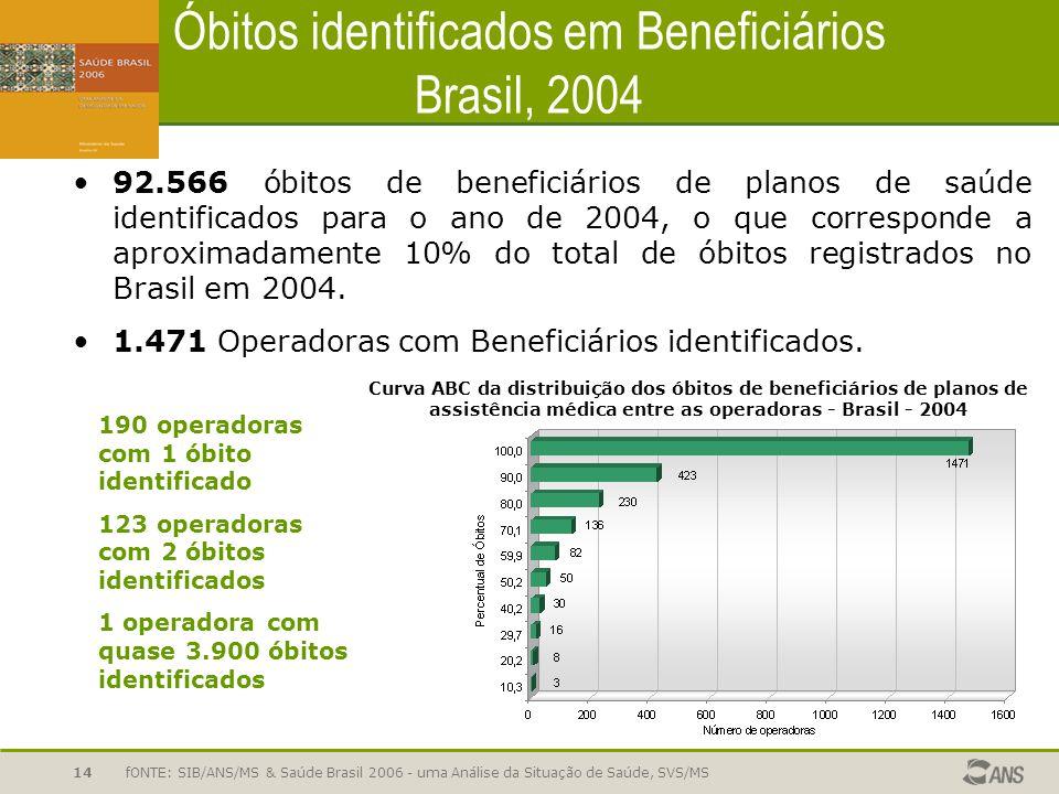 fONTE: SIB/ANS/MS & Saúde Brasil 2006 - uma Análise da Situação de Saúde, SVS/MS14 Óbitos identificados em Beneficiários Brasil, 2004 92.566 óbitos de