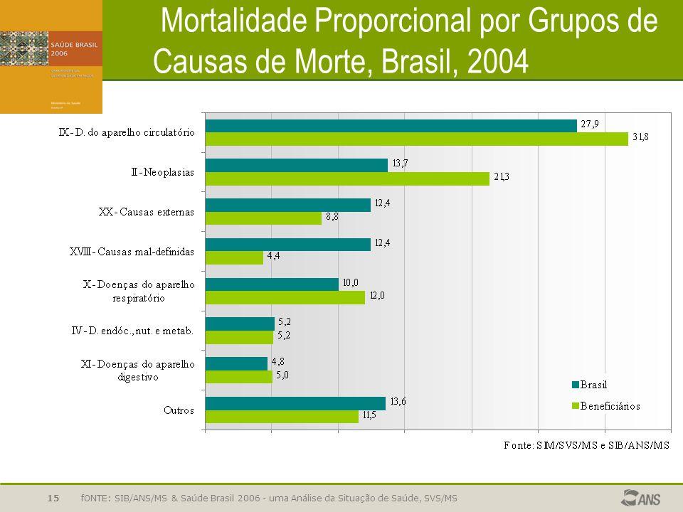 fONTE: SIB/ANS/MS & Saúde Brasil 2006 - uma Análise da Situação de Saúde, SVS/MS15 Mortalidade Proporcional por Grupos de Causas de Morte, Brasil, 200