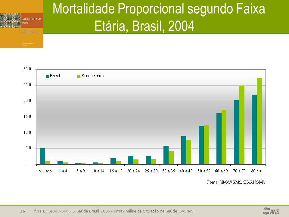 fONTE: SIB/ANS/MS & Saúde Brasil 2006 - uma Análise da Situação de Saúde, SVS/MS16 Mortalidade Proporcional segundo Faixa Etária, Brasil, 2004