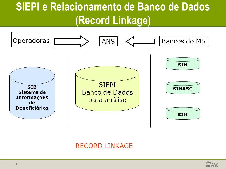 7 SIEPI e Relacionamento de Banco de Dados (Record Linkage) SIEPI Banco de Dados para análise SIB Sistema de Informações de Beneficiários SIH SINASC B
