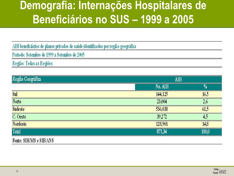 10 Demografia: Internações Hospitalares de Beneficiários no SUS – NORDESTE 1999 a 2005 Nº Beneficiários Região NE, set de 2005 UFNº Benef.