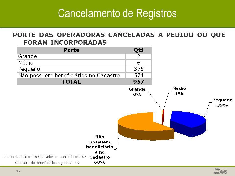 29 Cancelamento de Registros PORTE DAS OPERADORAS CANCELADAS A PEDIDO OU QUE FORAM INCORPORADAS Fonte: Cadastro das Operadoras – setembro/2007 Cadastr