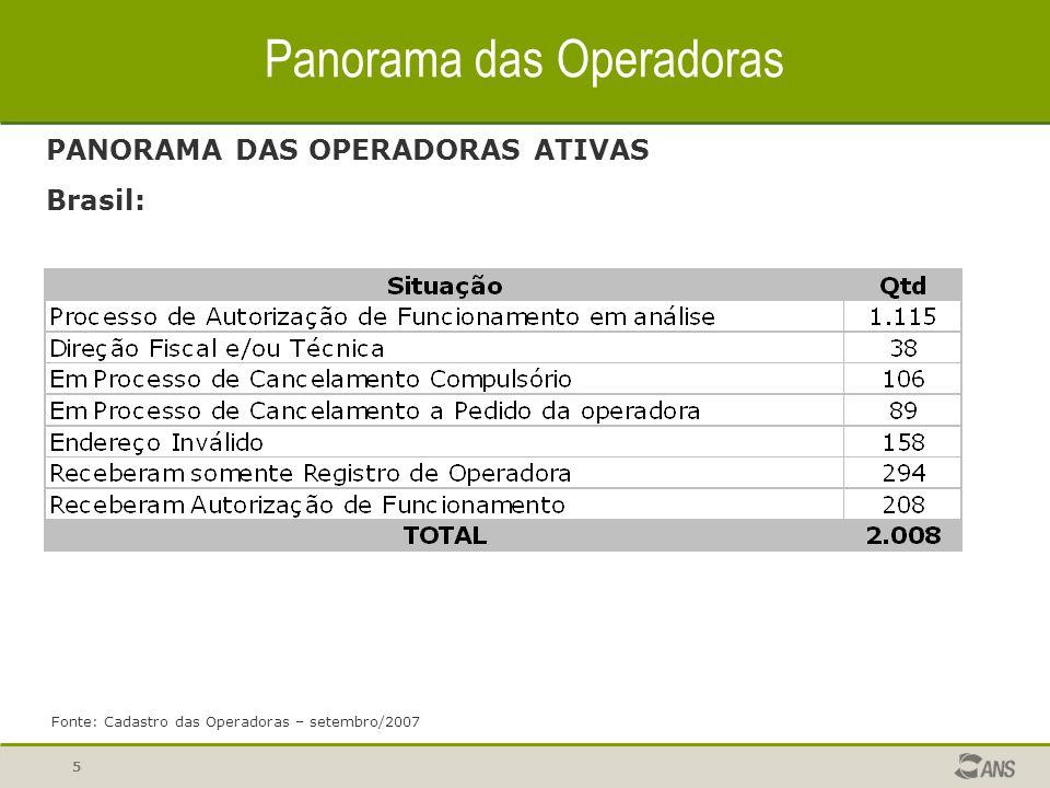 5 Panorama das Operadoras PANORAMA DAS OPERADORAS ATIVAS Brasil: Fonte: Cadastro das Operadoras – setembro/2007