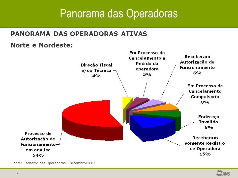 8 Panorama das Operadoras OPERADORAS COM AUTORIZAÇÃO DE FUNCIONAMENTO X BENEFICIÁRIOS ASSISTIDOS Brasil: Fonte: Cadastro das Operadoras – setembro/2007 Cadastro de Beneficiários – junho/2007