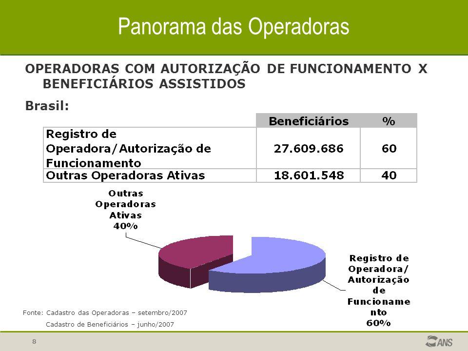 8 Panorama das Operadoras OPERADORAS COM AUTORIZAÇÃO DE FUNCIONAMENTO X BENEFICIÁRIOS ASSISTIDOS Brasil: Fonte: Cadastro das Operadoras – setembro/200