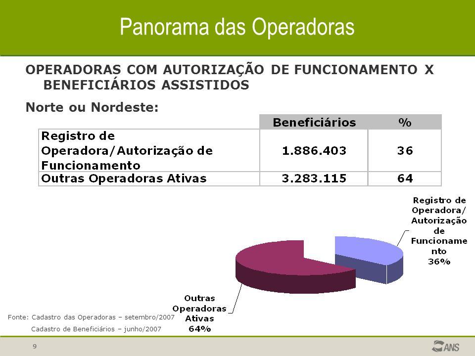 10 Panorama das Operadoras OPERADORAS ATIVAS POR MODALIDADE Brasil: