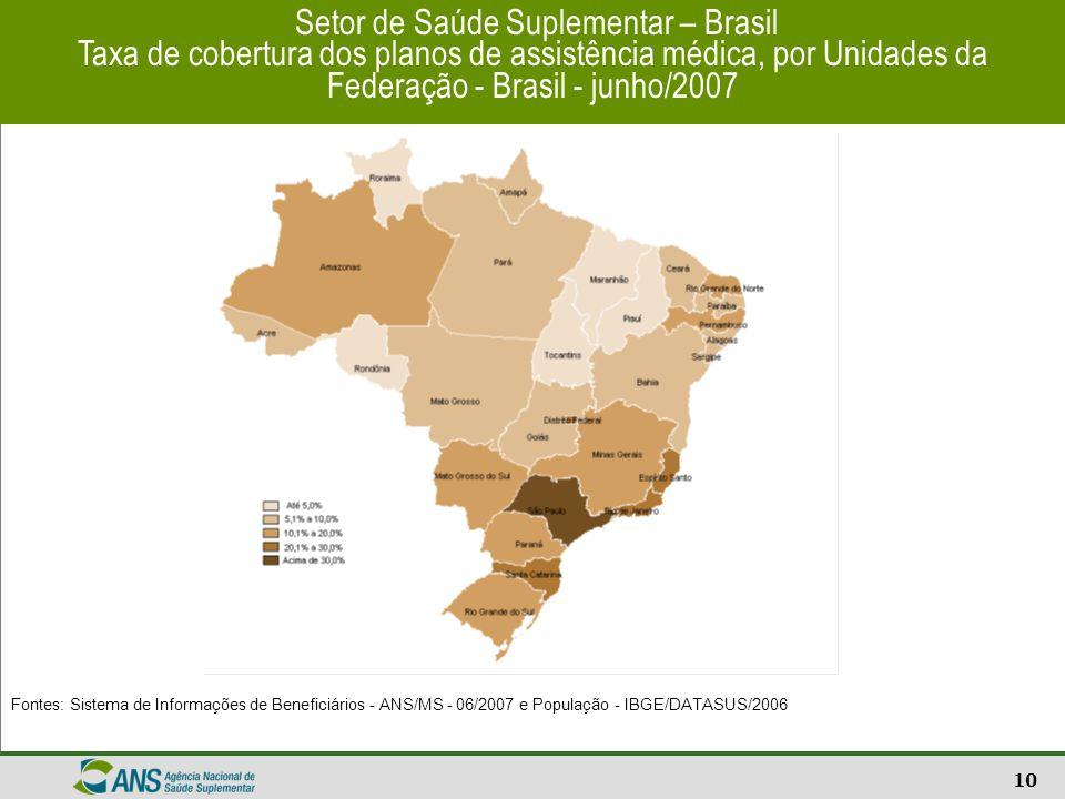 10 Setor de Saúde Suplementar – Brasil Taxa de cobertura dos planos de assistência médica, por Unidades da Federação - Brasil - junho/2007 Fontes: Sis