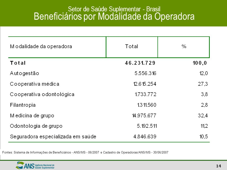 14 Setor de Saúde Suplementar - Brasil Beneficiários por Modalidade da Operadora Fontes: Sistema de Informações de Beneficiários - ANS/MS - 06/2007 e