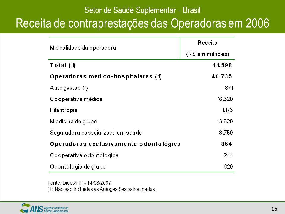 15 Setor de Saúde Suplementar - Brasil Receita de contraprestações das Operadoras em 2006 Fonte: Diops/FIP - 14/08/2007 (1) Não são incluídas as Autog