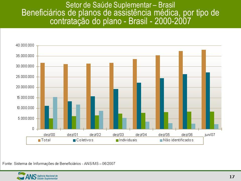 17 Setor de Saúde Suplementar – Brasil Beneficiários de planos de assistência médica, por tipo de contratação do plano - Brasil - 2000-2007 Fonte: Sis