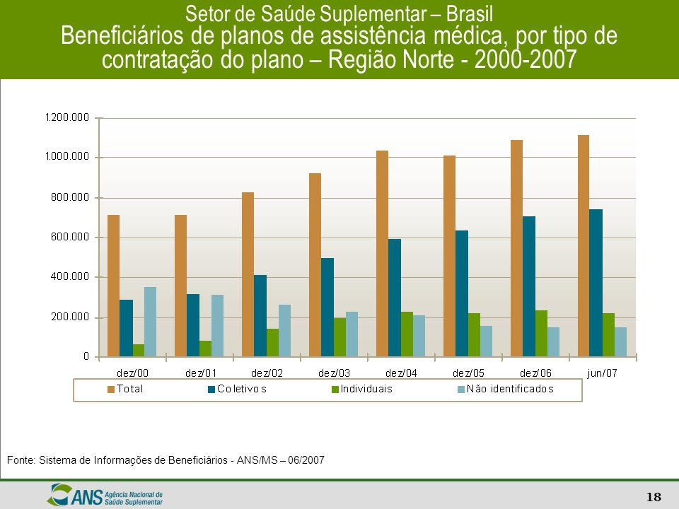 18 Setor de Saúde Suplementar – Brasil Beneficiários de planos de assistência médica, por tipo de contratação do plano – Região Norte - 2000-2007 Font