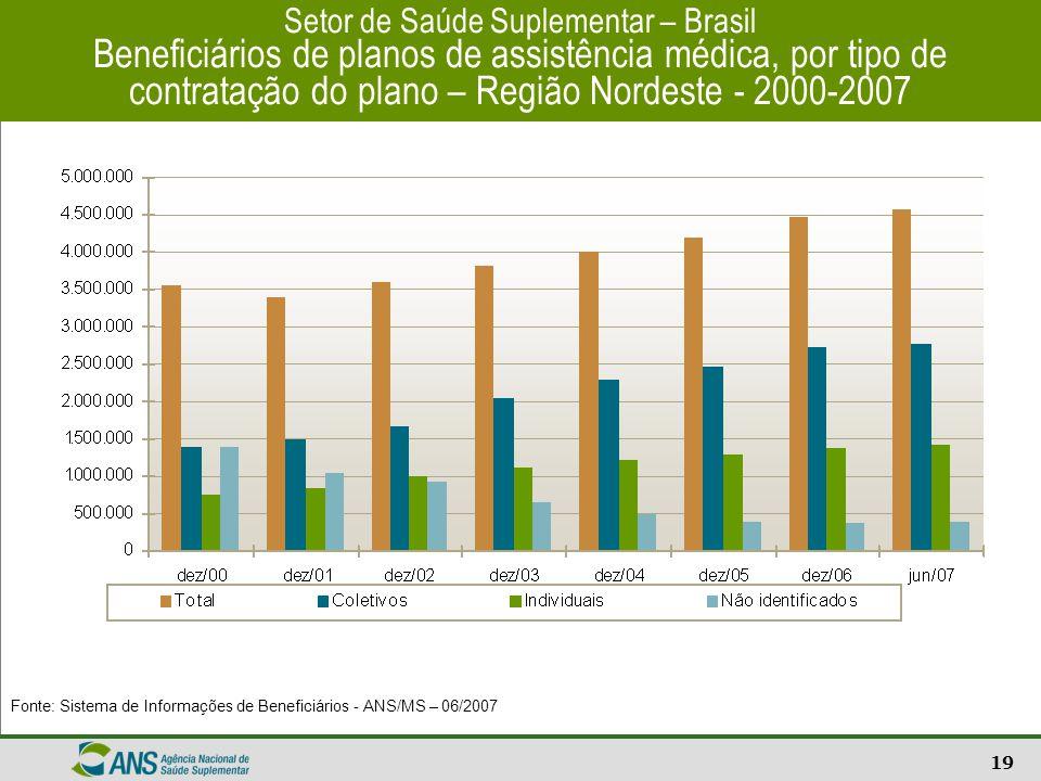 19 Setor de Saúde Suplementar – Brasil Beneficiários de planos de assistência médica, por tipo de contratação do plano – Região Nordeste - 2000-2007 F